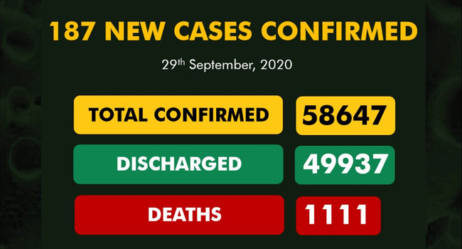 187 New COVID-19 Cases Recorded As FG Calls For More Surveillance