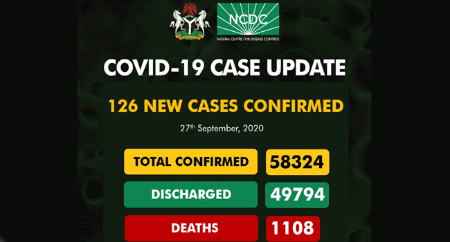 Nigeria's COVID-19 Recoveries Inch Towards 50,000 With 126 New Cases