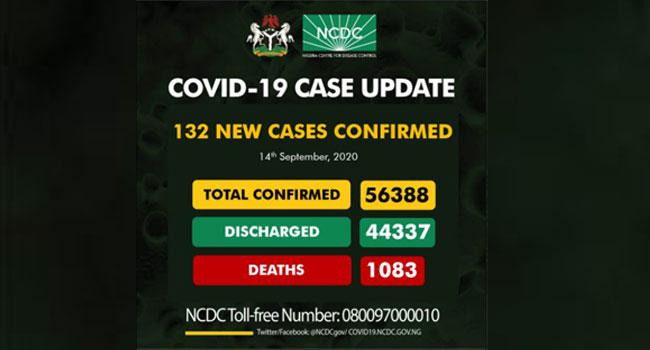 Nigeria Records 132 New COVID-19 Cases