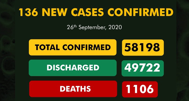 Nigeria Records 136 New COVID-19 Cases, Three More Deaths