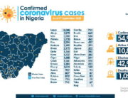 A graphic showing the number of COVID-19 cases in Nigeria, as of September 5, 2020.