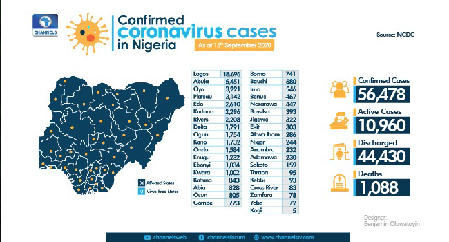 Nigeria Records 90 New Cases Of COVID-19, Five More Deaths