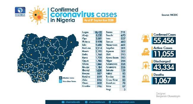 Nigeria Records 296 New COVID-19 Cases