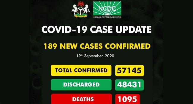 Nigeria Records 189 New COVID-19 Cases
