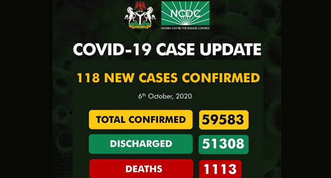 No New COVID-19 Deaths As Nigeria Records 118 Fresh Cases