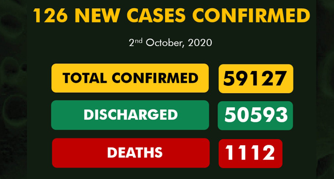 No Deaths As Nigeria Records 126 New COVID-19 Cases