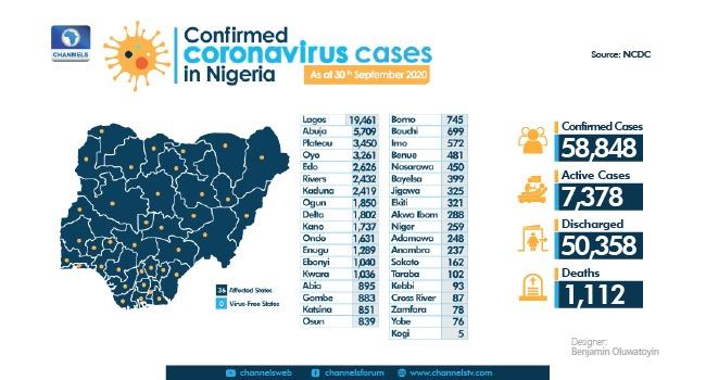 Nigeria Records 201 New COVID-19 Cases