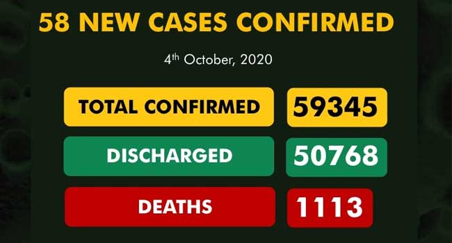 Nigeria Records Lowest Daily COVID-19 Cases In Nearly Seven Months